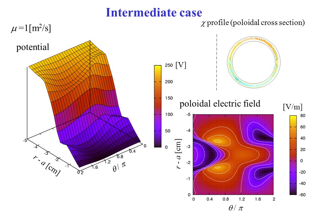 Intermediate case m =1[m2/s] potential poloidal electric field